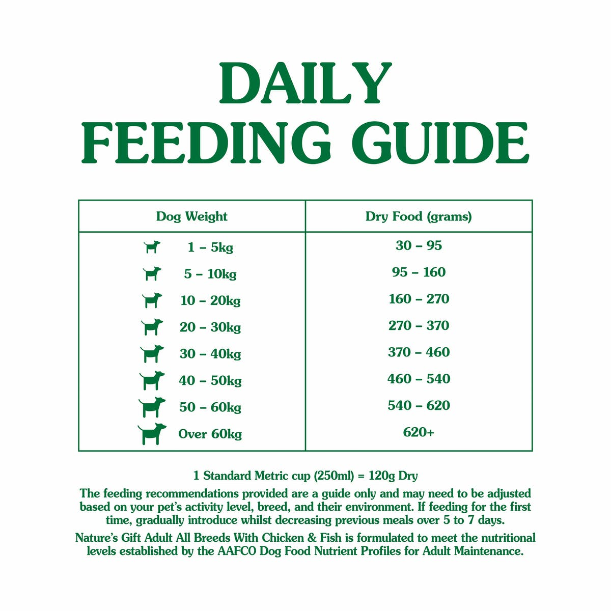 Nature's Gift | Chicken & Fish | Dry dog food